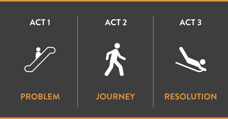 Act one two three creative presentation ideas